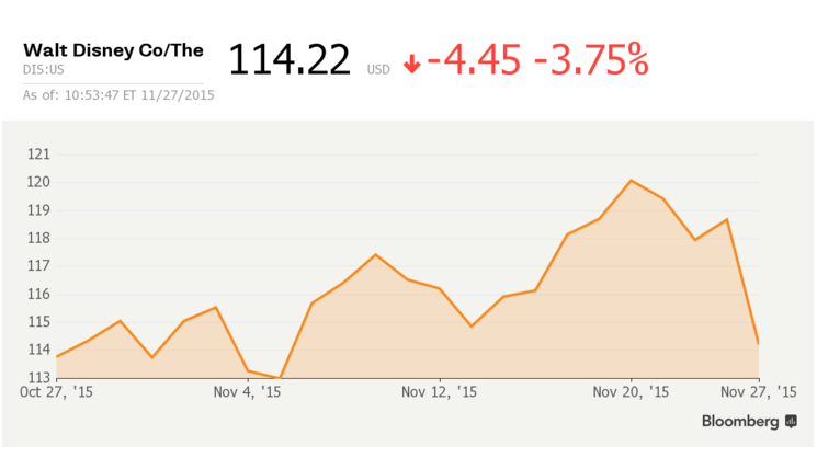 Image of a graph of Disney's stock, down nearly 4% for the day of 11/27/2015.
