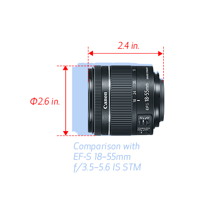 Canon Makes Incremental Updates – <em>the 18-55mm F4 Lens</em>